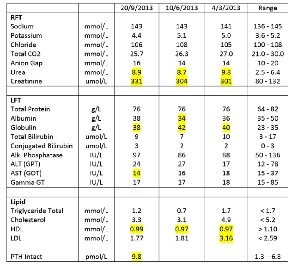 Renal and liver  function tests and lipid profile for September 2013